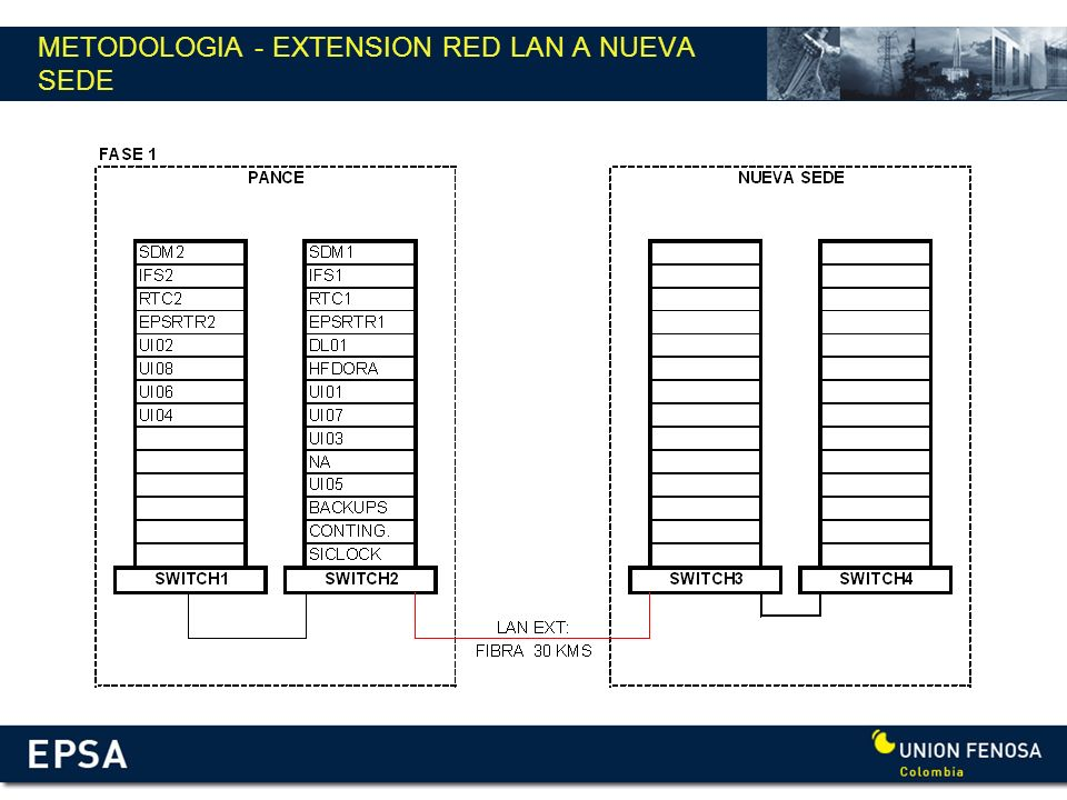 METODOLOGIA - EXTENSION RED LAN A NUEVA SEDE