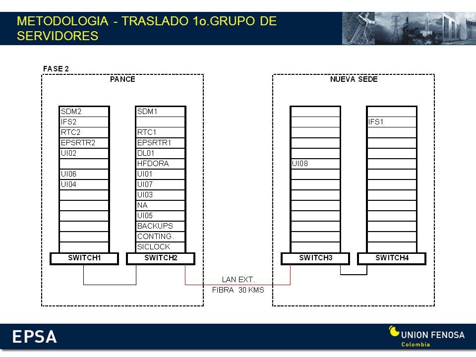 METODOLOGIA - TRASLADO 1o.GRUPO DE SERVIDORES