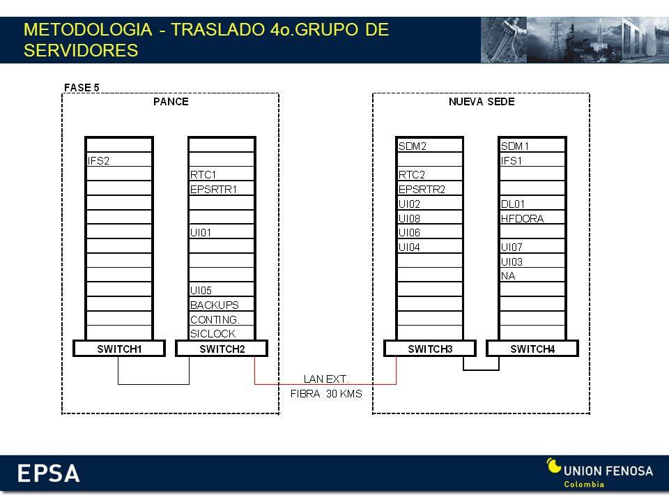 METODOLOGIA - TRASLADO 4o.GRUPO DE SERVIDORES