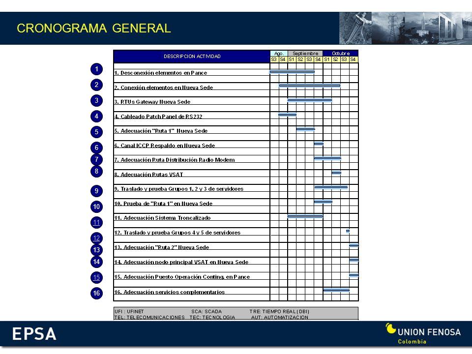 CRONOGRAMA GENERAL 1 2 3 4 5 6 7 8 9 10 11 12 13 14 15 16