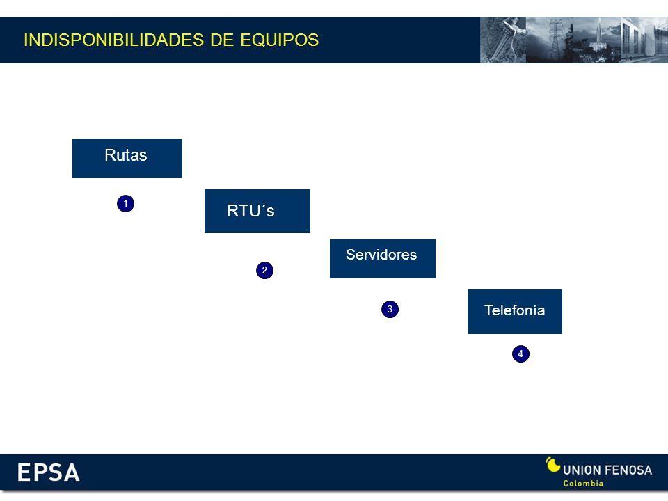 INDISPONIBILIDADES DE EQUIPOS