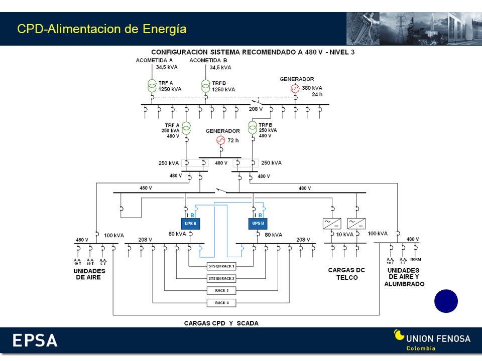 CPD-Alimentacion de Energía