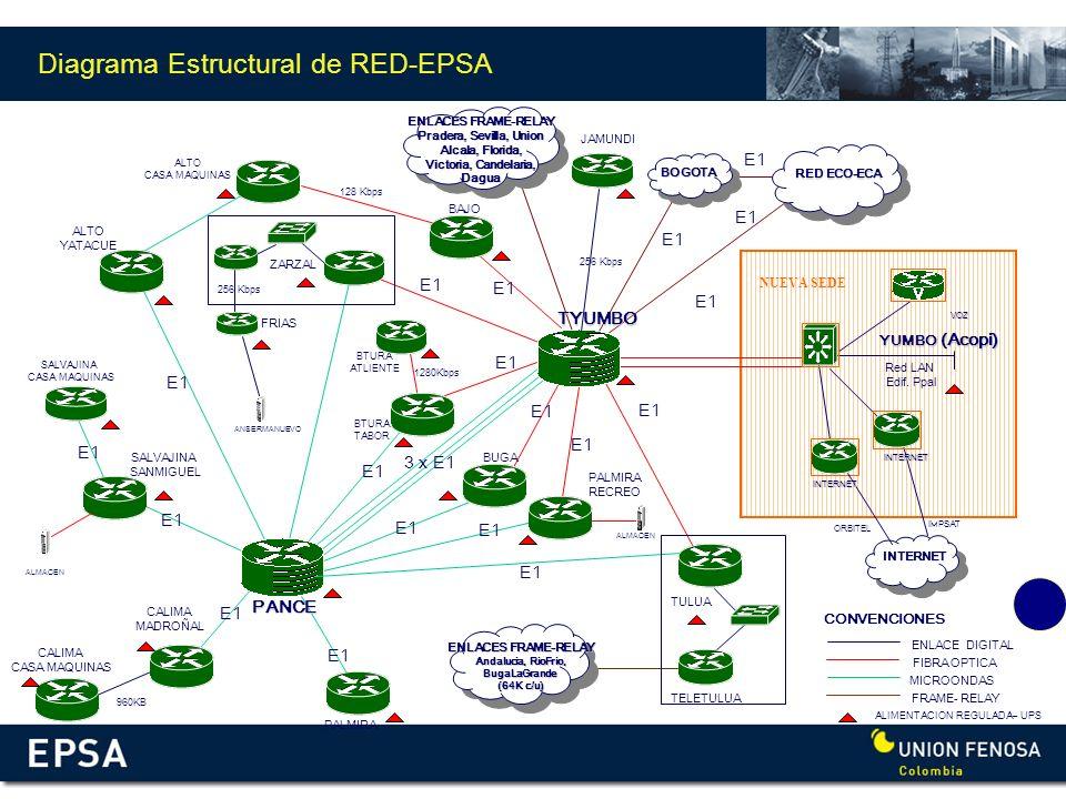 Diagrama Estructural de RED-EPSA