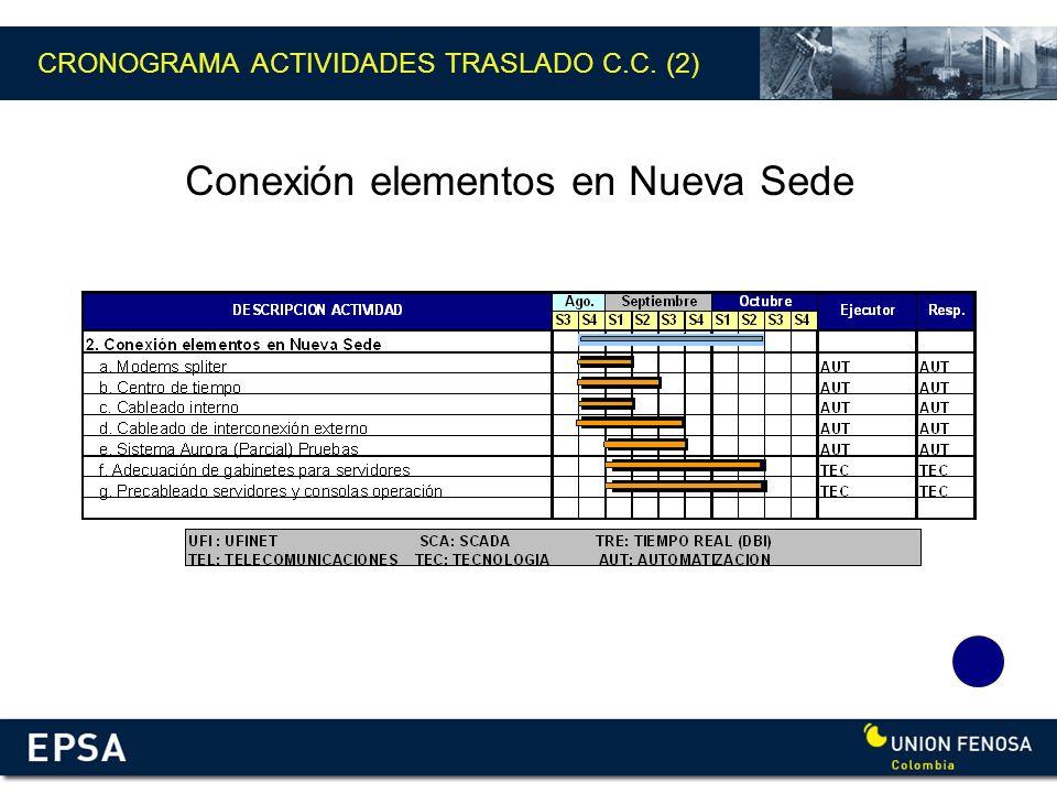 CRONOGRAMA ACTIVIDADES TRASLADO C.C. (2)