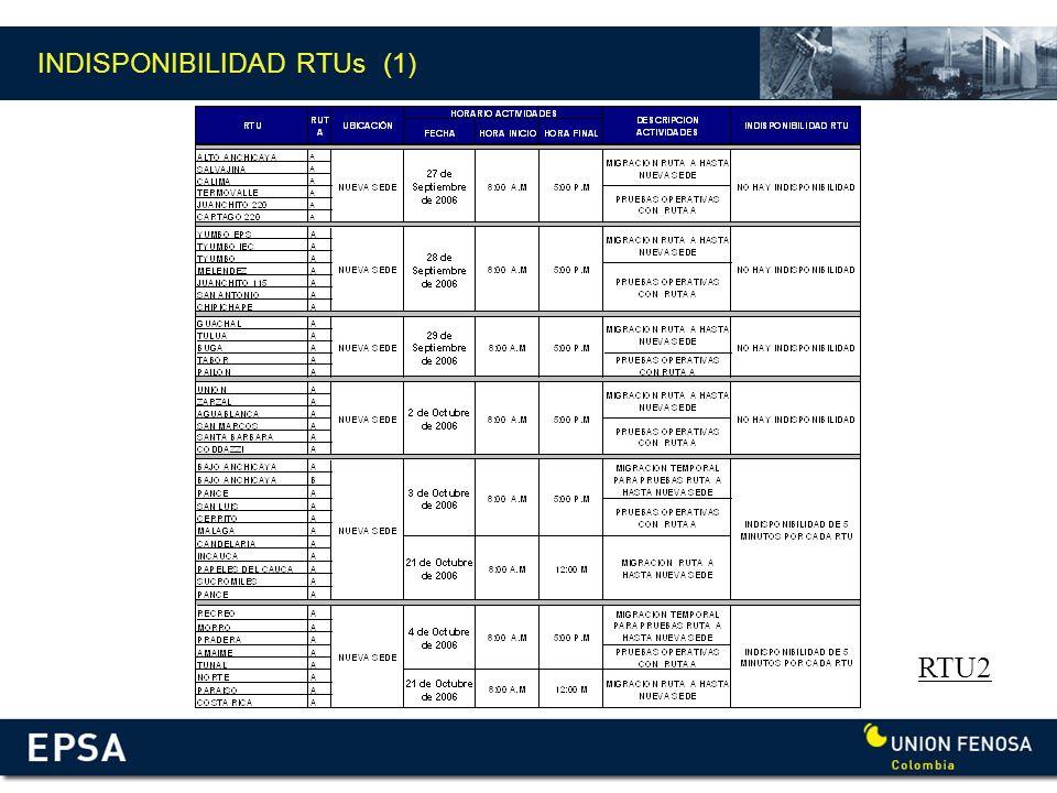 INDISPONIBILIDAD RTUs (1)