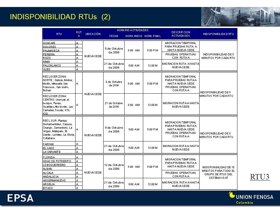 INDISPONIBILIDAD RTUs (2)