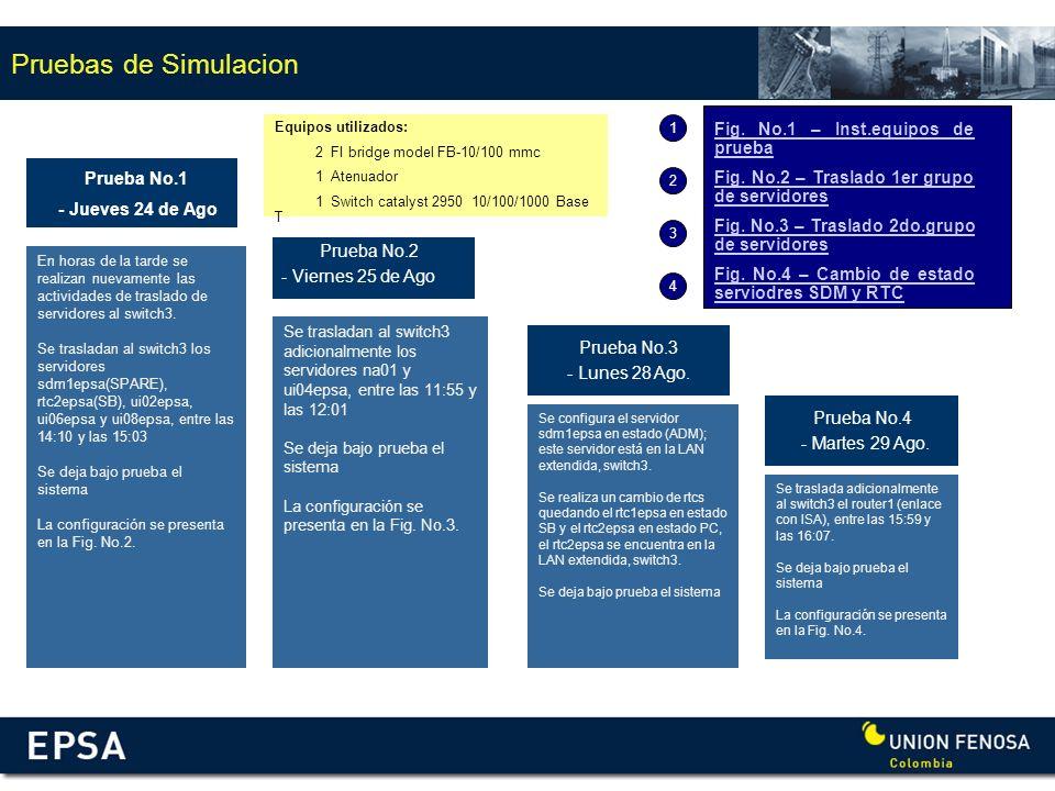 Pruebas de Simulacion Fig. No.1 – Inst.equipos de prueba