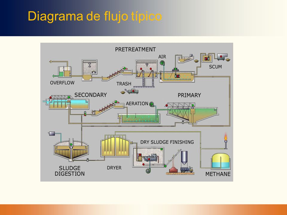 Diagrama de flujo típico