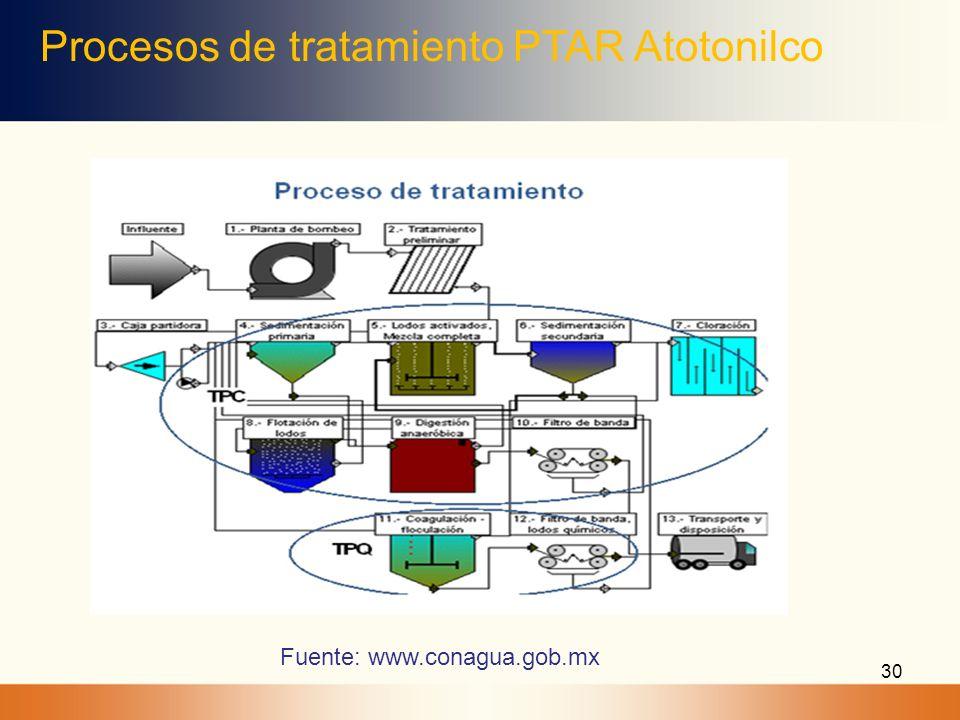 Procesos de tratamiento PTAR Atotonilco