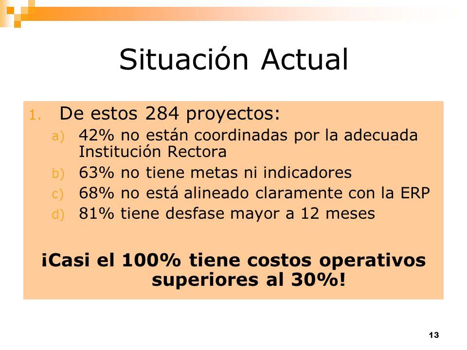 ¡Casi el 100% tiene costos operativos superiores al 30%!