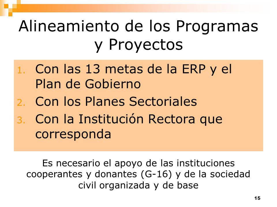 Alineamiento de los Programas y Proyectos