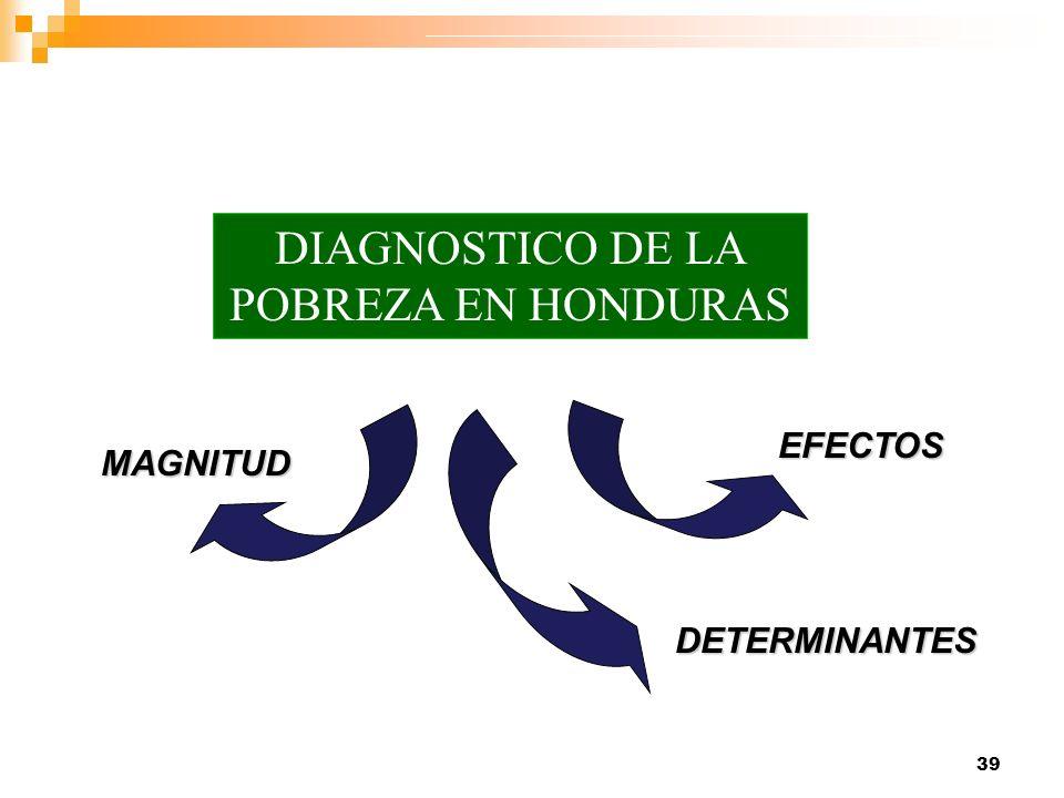 DIAGNOSTICO DE LA POBREZA EN HONDURAS