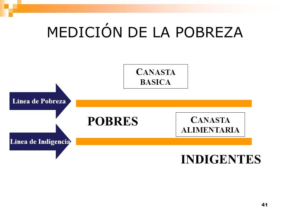 MEDICIÓN DE LA POBREZA POBRES INDIGENTES CANASTA BASICA