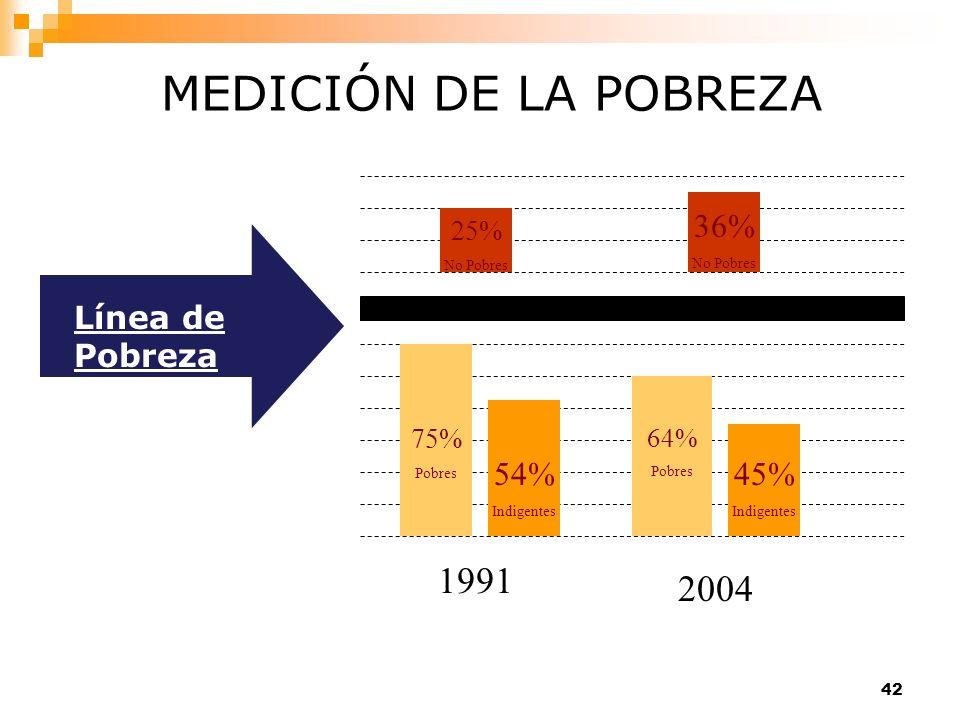 MEDICIÓN DE LA POBREZA 1991 2004 36% 54% 45% Línea de Pobreza 25% 75%