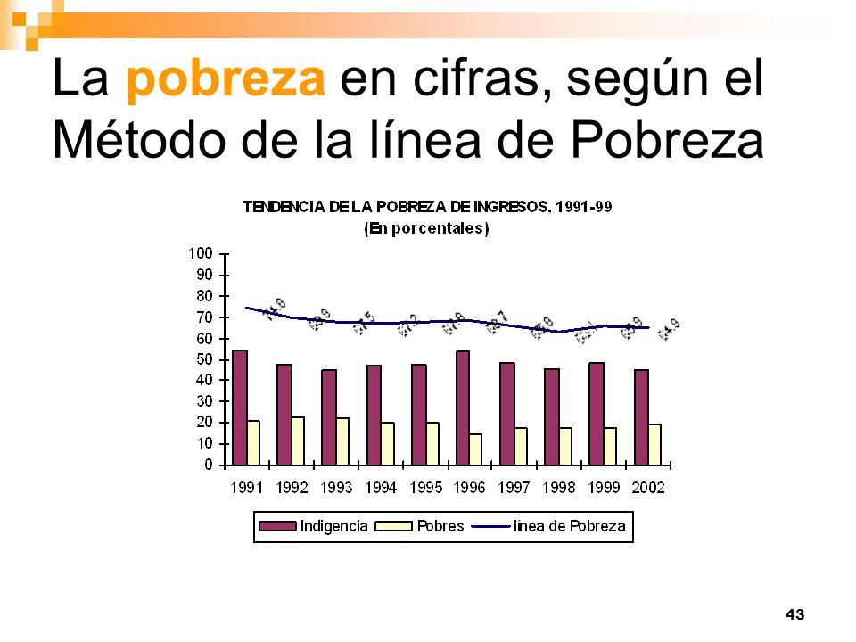 La pobreza en cifras, según el Método de la línea de Pobreza
