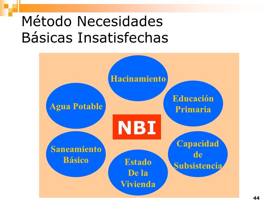 NBI Método Necesidades Básicas Insatisfechas Hacinamiento Educación
