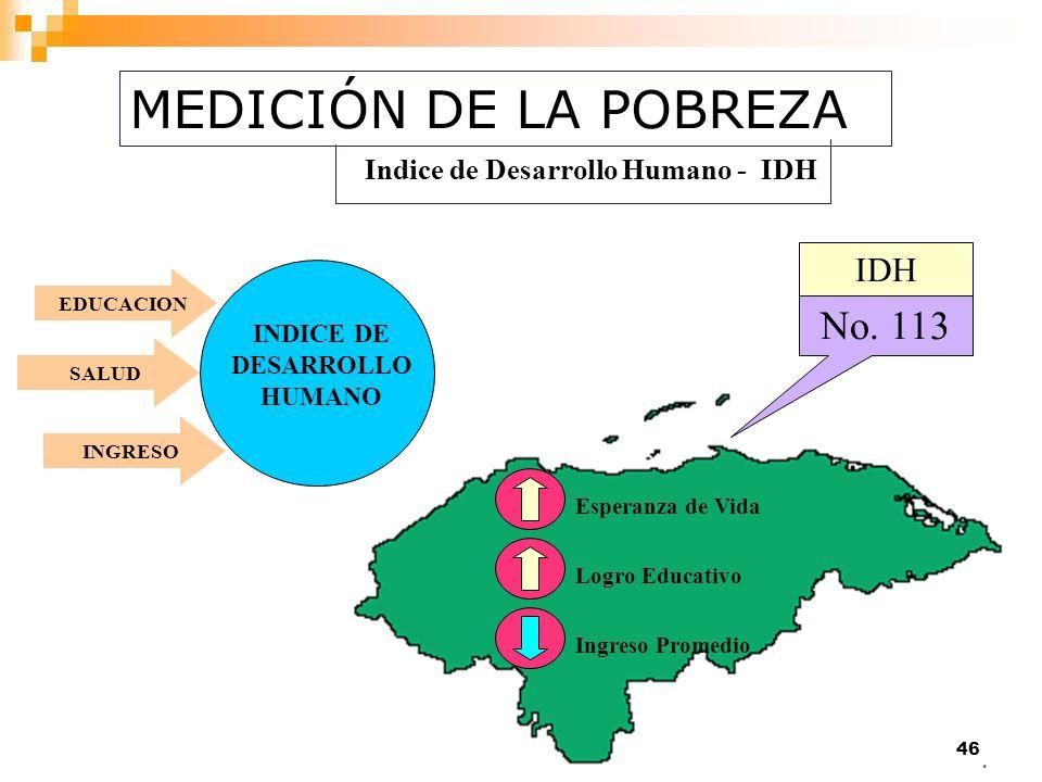 Indice de Desarrollo Humano - IDH
