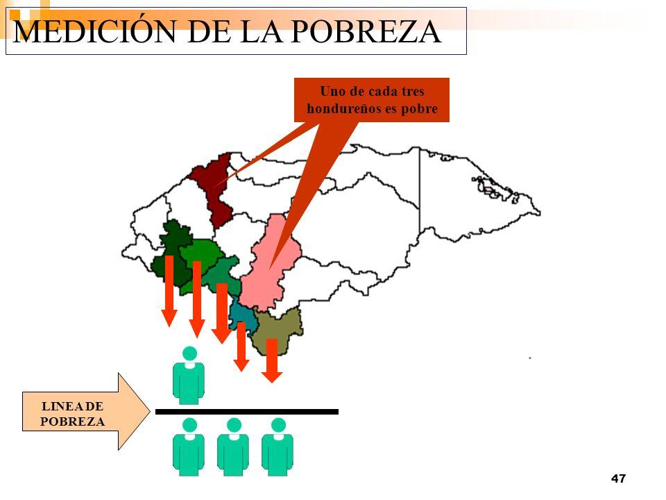 Uno de cada tres hondureños es pobre