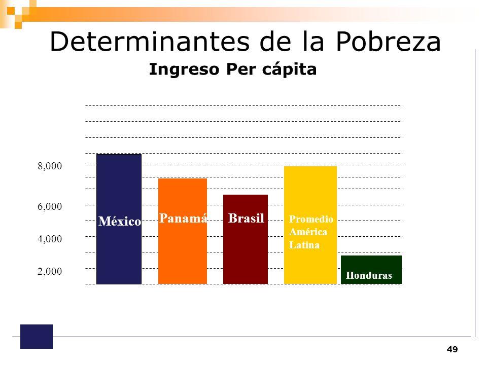 Determinantes de la Pobreza