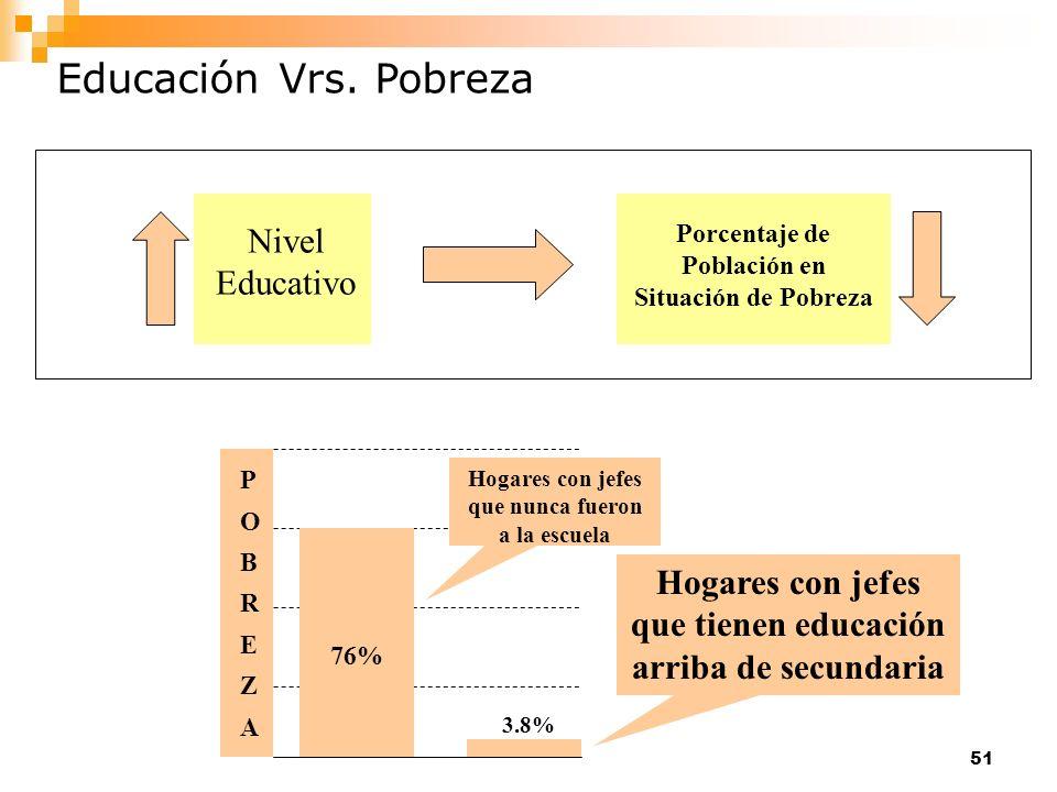 Porcentaje de Población en Situación de Pobreza