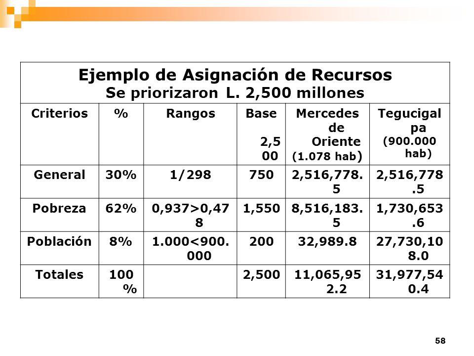 Ejemplo de Asignación de Recursos Se priorizaron L. 2,500 millones
