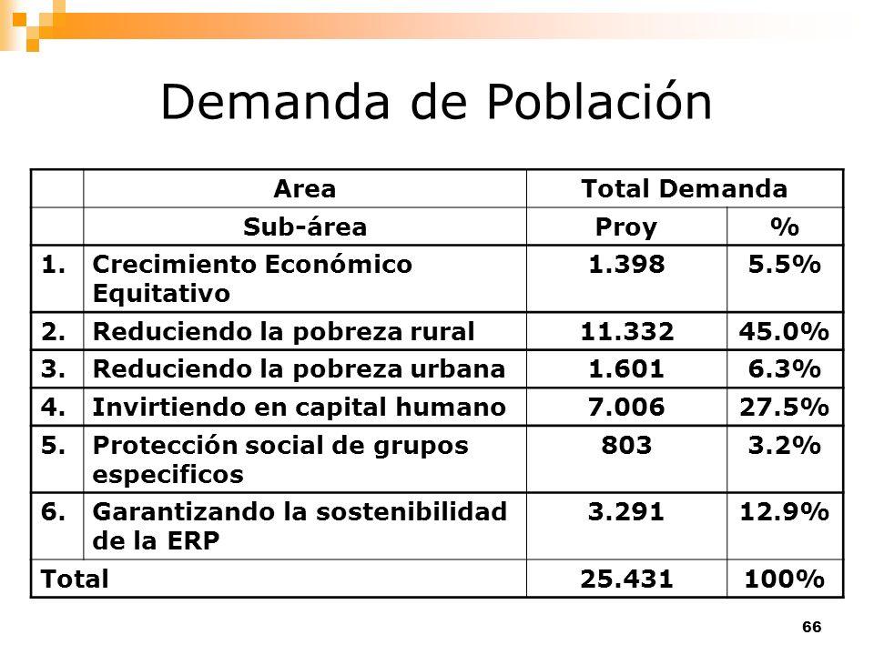 Demanda de Población Area Total Demanda Sub-área Proy % 1.