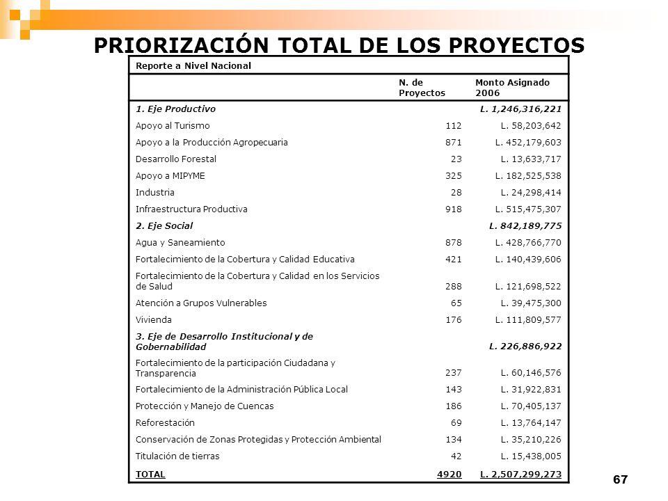 PRIORIZACIÓN TOTAL DE LOS PROYECTOS