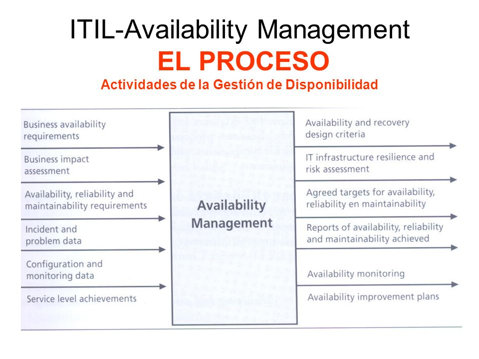 ITIL-Availability Management EL PROCESO