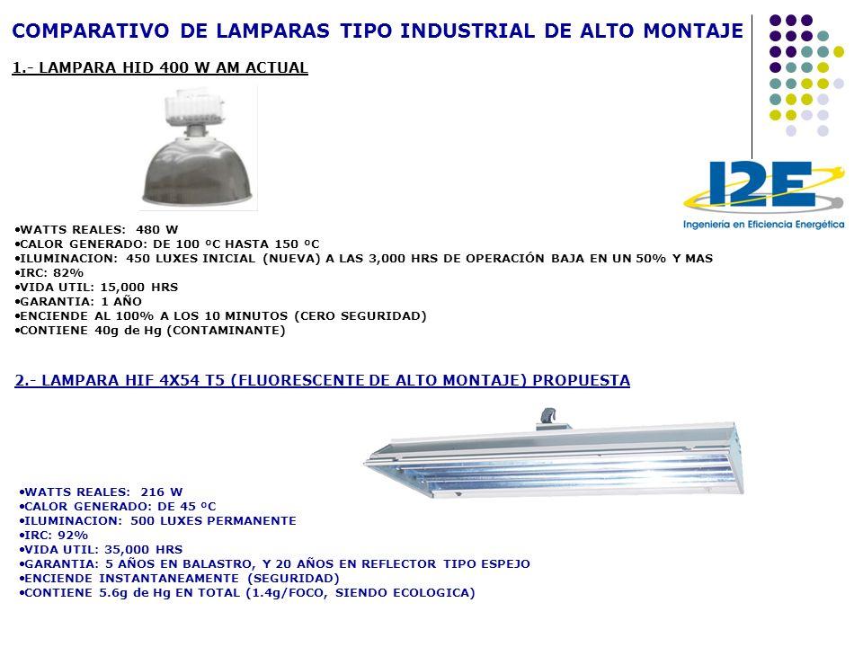 COMPARATIVO DE LAMPARAS TIPO INDUSTRIAL DE ALTO MONTAJE