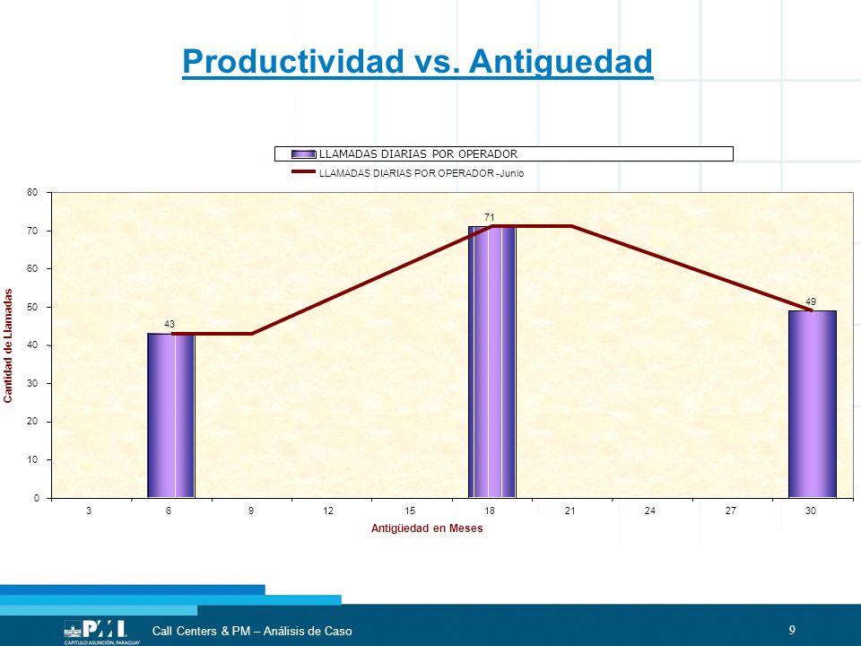 Productividad vs. Antiguedad