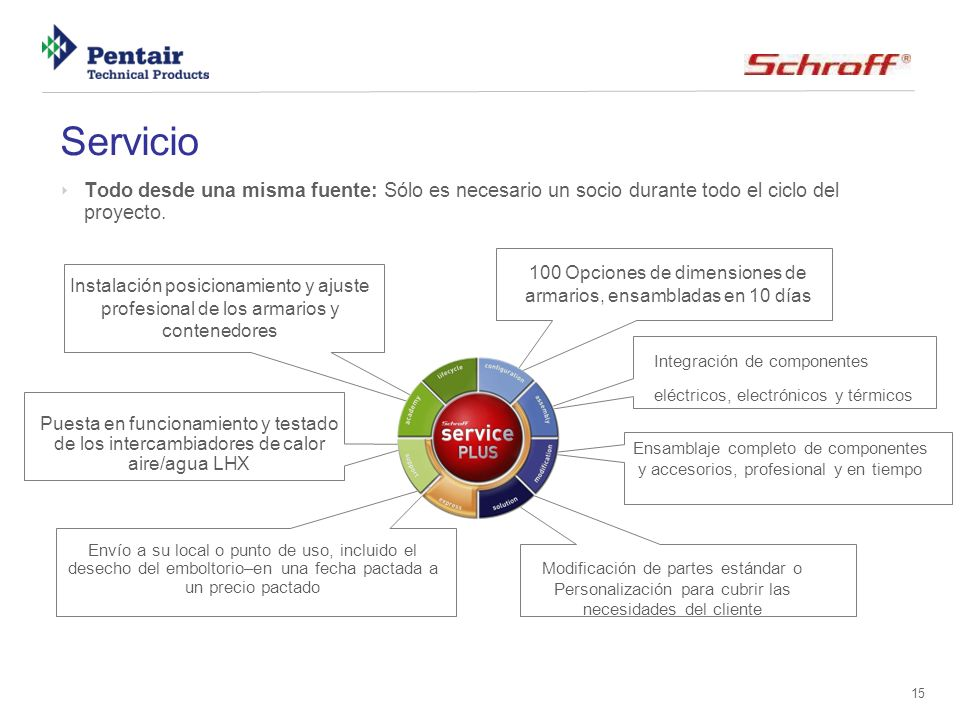 ServicioTodo desde una misma fuente: Sólo es necesario un socio durante todo el ciclo del proyecto.