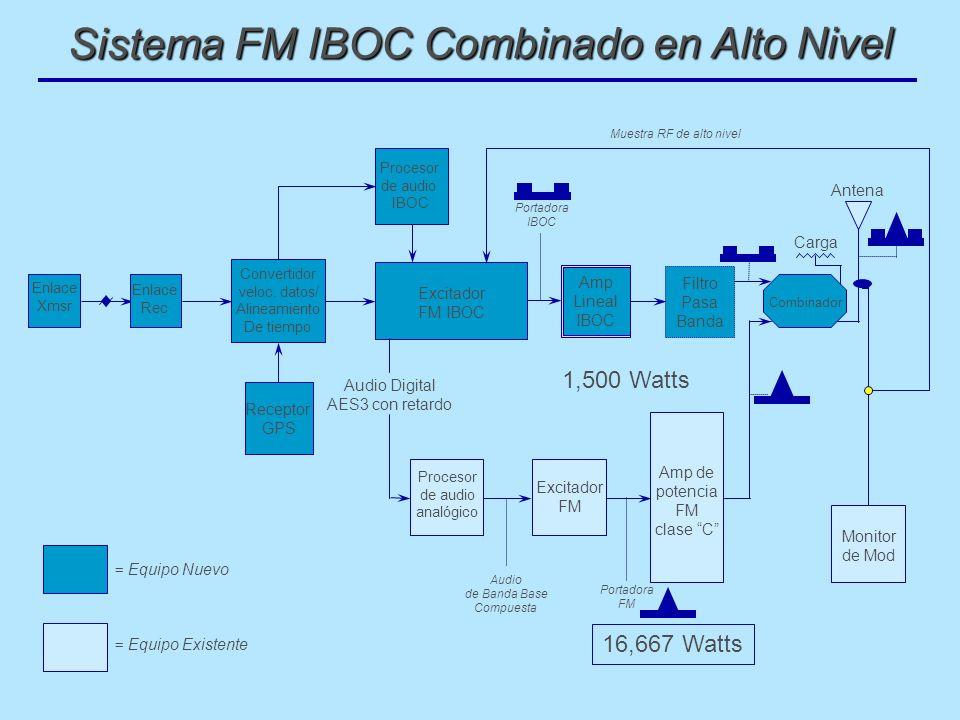 Sistema FM IBOC Combinado en Alto Nivel
