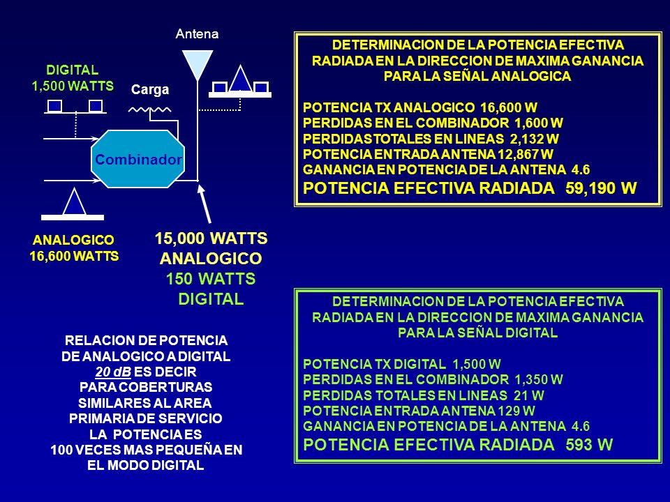 15,000 WATTS ANALOGICO 150 WATTS DIGITAL