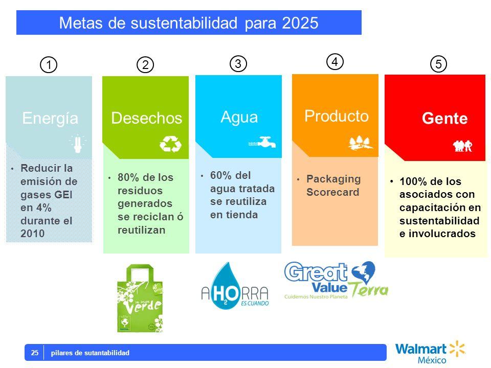 Metas de sustentabilidad para 2025
