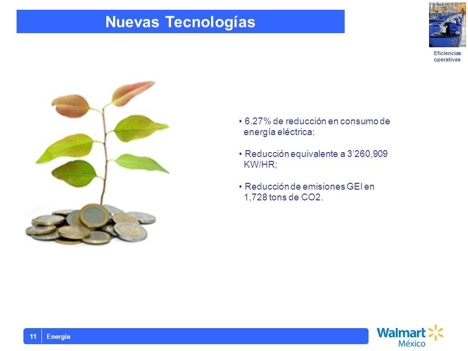 Nuevas Tecnologías 6.27% de reducción en consumo de energía eléctrica;