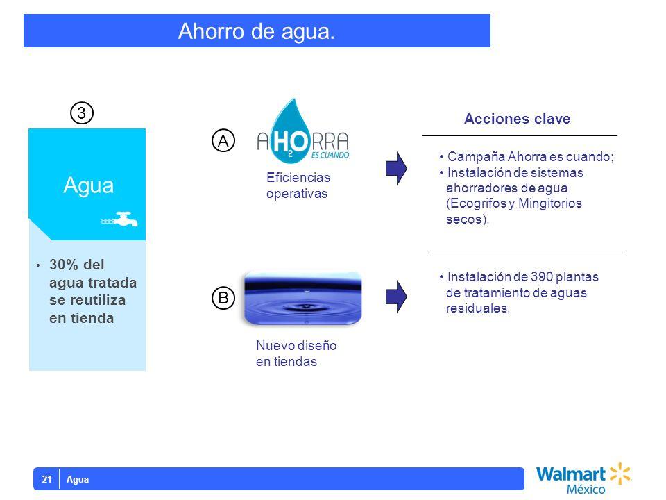 Ahorro de agua. Agua 3 A B Acciones clave