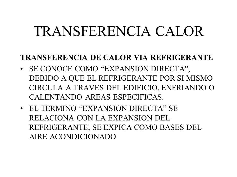 TRANSFERENCIA CALOR TRANSFERENCIA DE CALOR VIA REFRIGERANTE