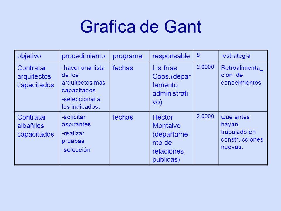 Grafica de Gant objetivo procedimiento programa responsable
