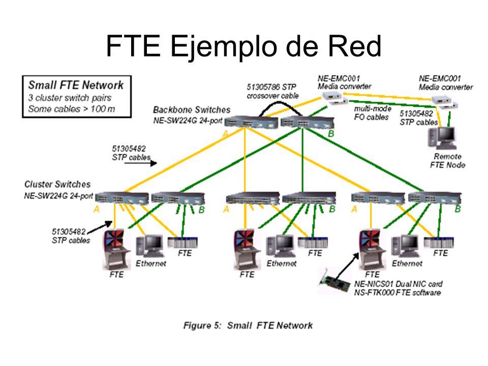 FTE Ejemplo de Red