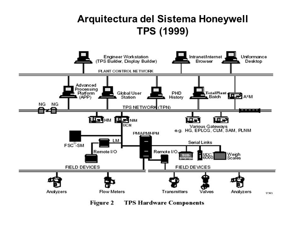 Arquitectura del Sistema Honeywell TPS (1999)