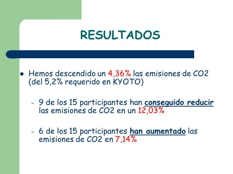 RESULTADOS Hemos descendido un 4,36% las emisiones de CO2 (del 5,2% requerido en KYOTO)