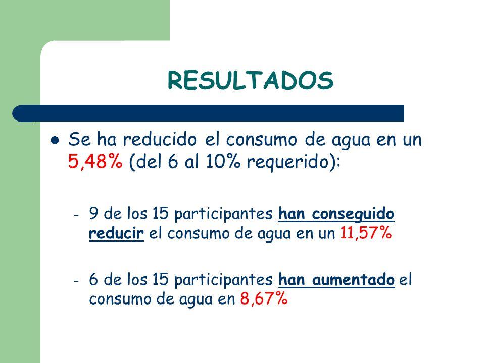 RESULTADOS Se ha reducido el consumo de agua en un 5,48% (del 6 al 10% requerido):