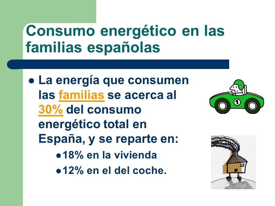 Consumo energético en las familias españolas