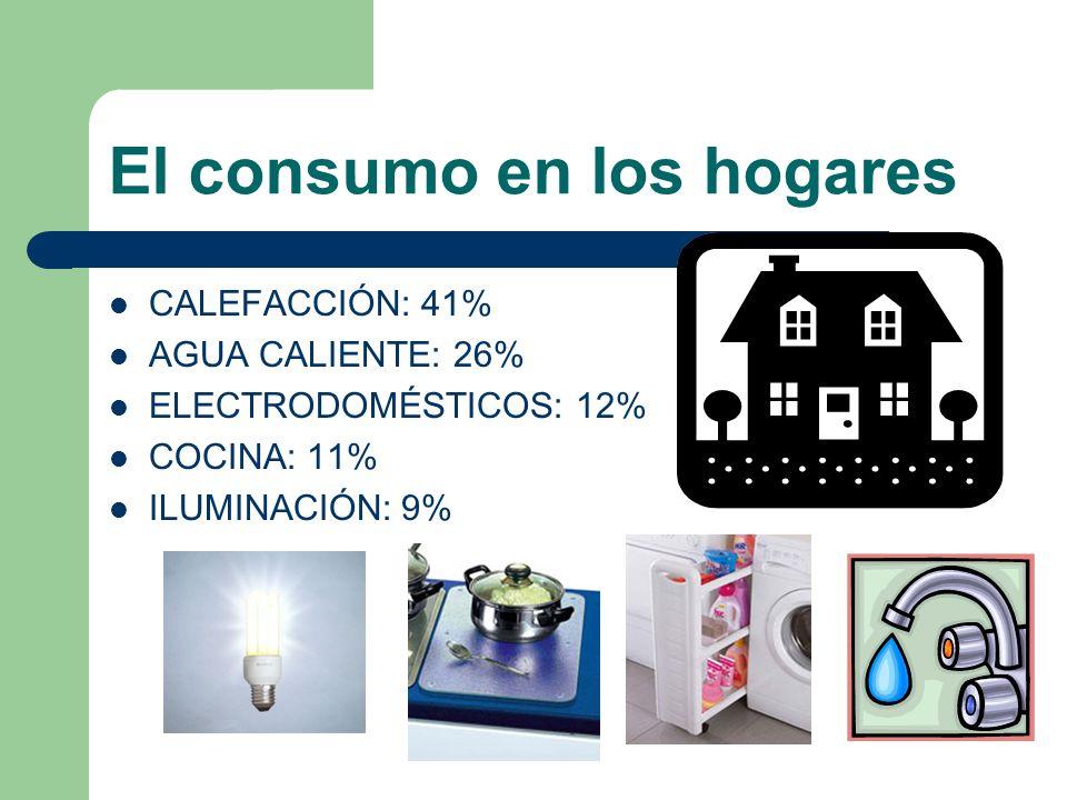 El consumo en los hogares