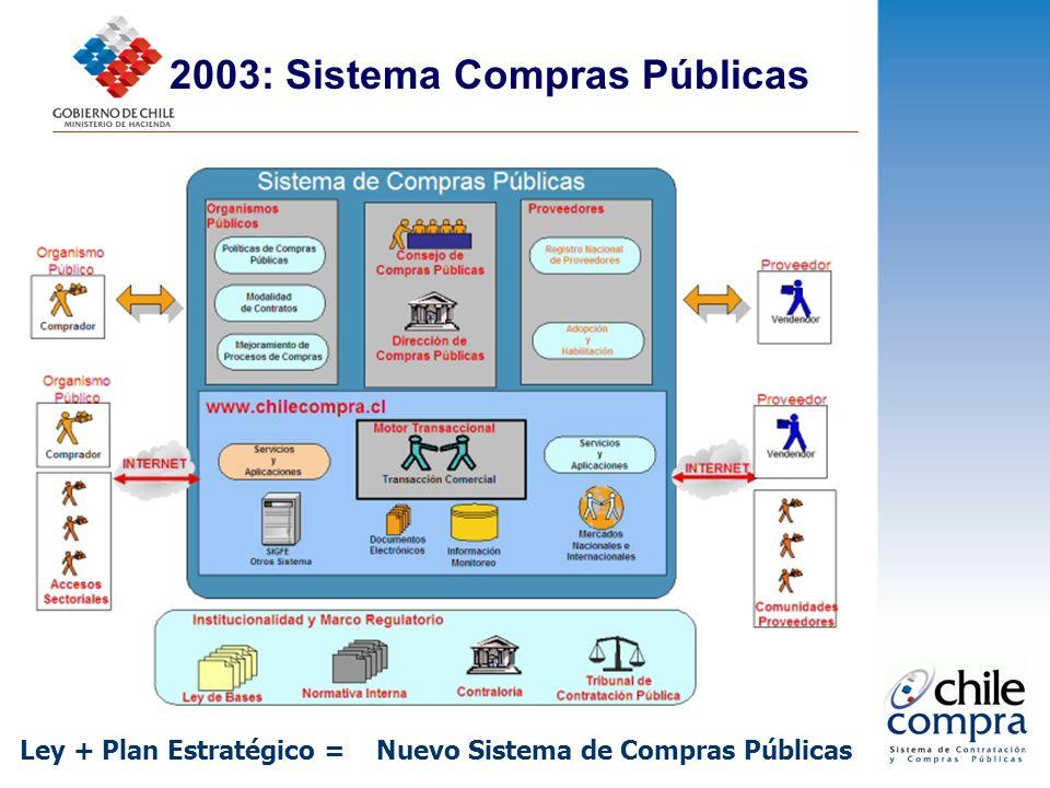 2003: Sistema Compras Públicas