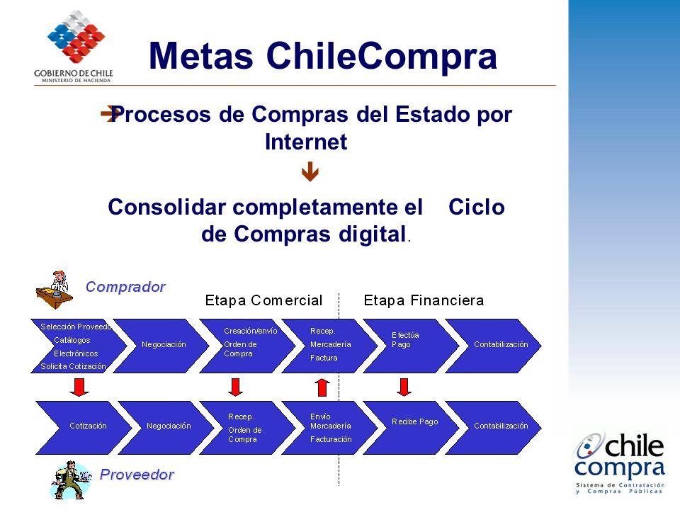 Metas ChileCompra Procesos de Compras del Estado por Internet