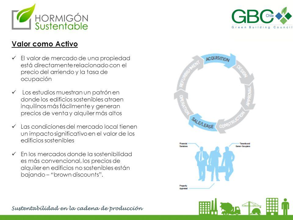Valor como Activo El valor de mercado de una propiedad está directamente relacionado con el precio del arriendo y la tasa de ocupación.
