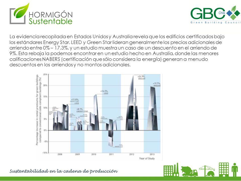 La evidencia recopilada en Estados Unidos y Australia revela que los edificios certificados bajo los estándares Energy Star, LEED y Green Star lideran generalmente los precios adicionales de arriendo entre 0% – 17,3%, y un estudio muestra un caso de un descuento en el arriendo de 9%.