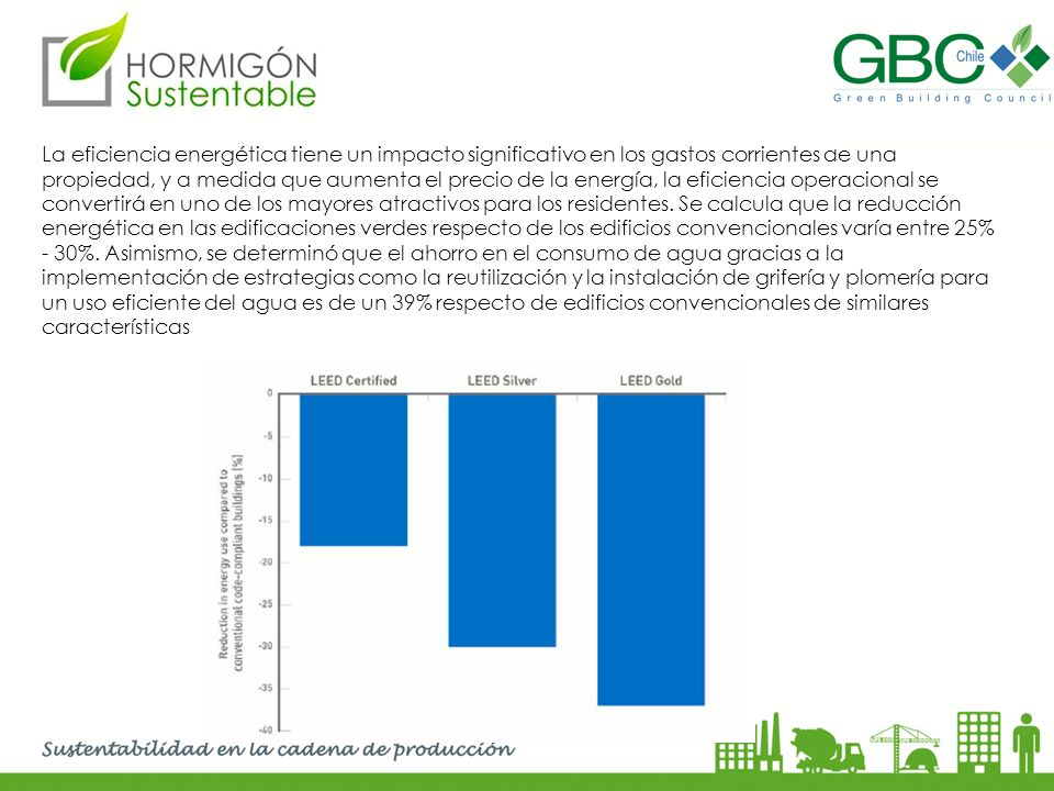La eficiencia energética tiene un impacto significativo en los gastos corrientes de una propiedad, y a medida que aumenta el precio de la energía, la eficiencia operacional se convertirá en uno de los mayores atractivos para los residentes.