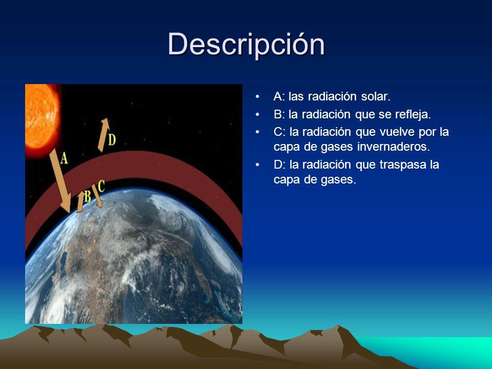 Descripción A: las radiación solar. B: la radiación que se refleja.